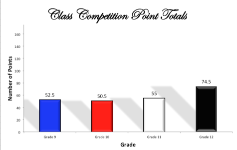 Class Competitions