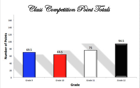 Updated Class Competition Point Totals