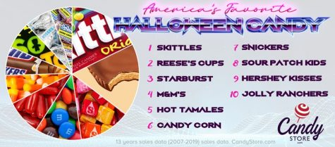 Rating States...Based on Their Top Halloween Candy