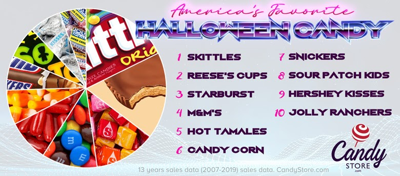 Rating+States...Based+on+Their+Top+Halloween+Candy